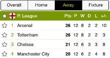 Football Away Days League Standings